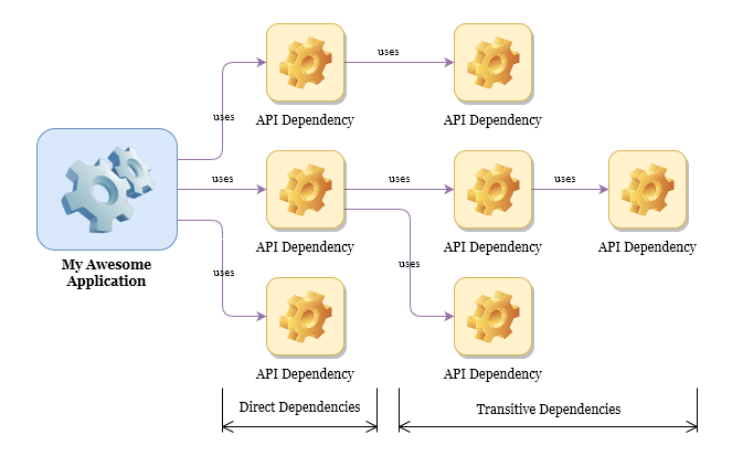 api dependencies diagram
